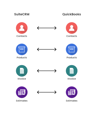 SuiteCRM-Quickbooks-Workflow-for-Store.png
