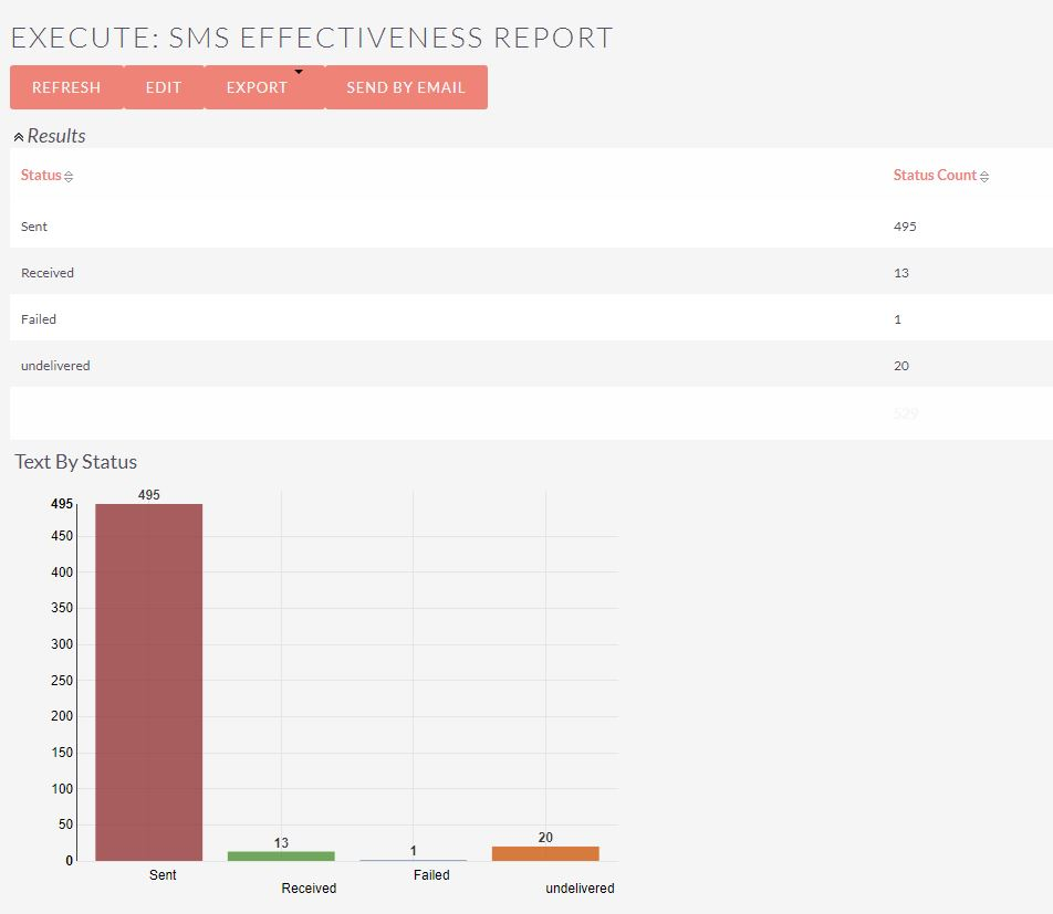 SMS Effectiveness Report.JPG