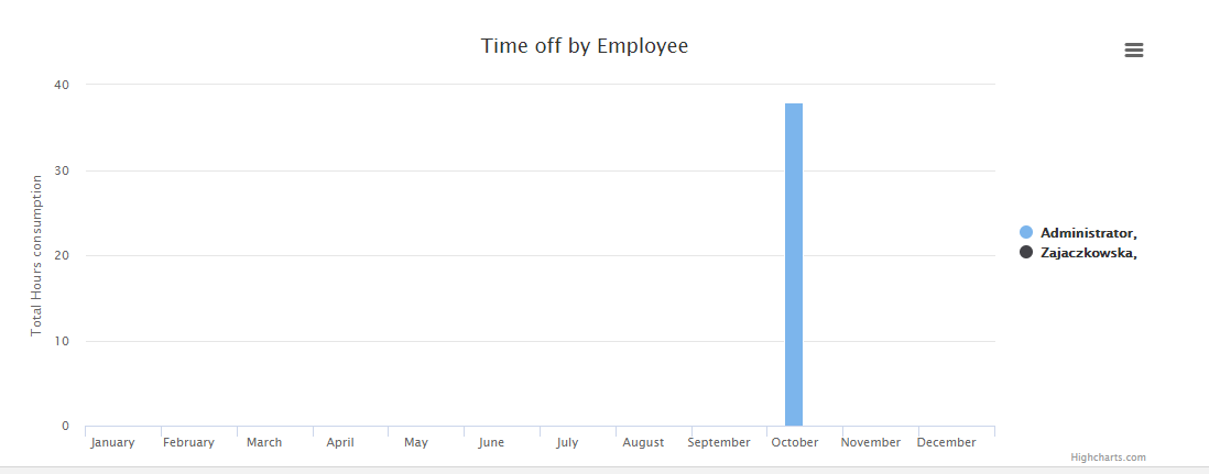Time off by Employee Report in SuiteCRM