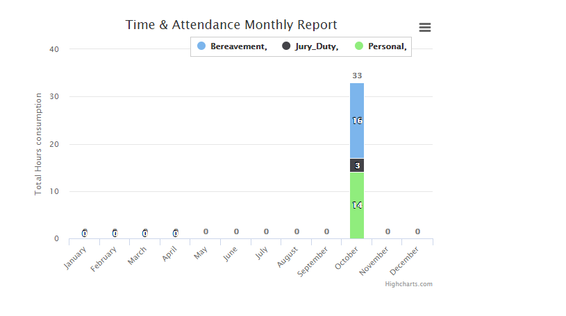 Time and Attendance Monthly Report in SuiteCRM