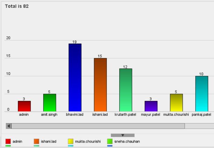 Userwise Activity Report