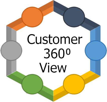 Customer 360 View Logo