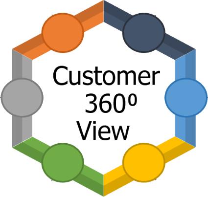 Customer 360 View Logo