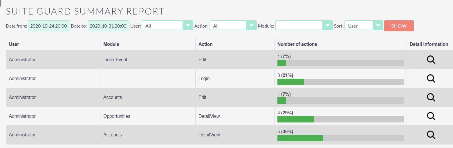 SuiteGuard integration for SuiteCRM summary
