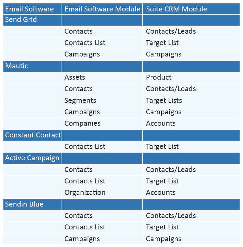 suitecrm-email-marketing-integrations.png