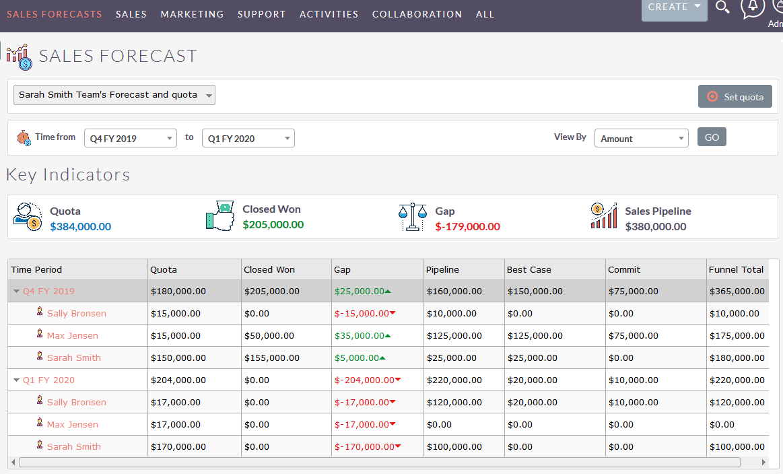 Sales Forecast for SuiteCRM configuration